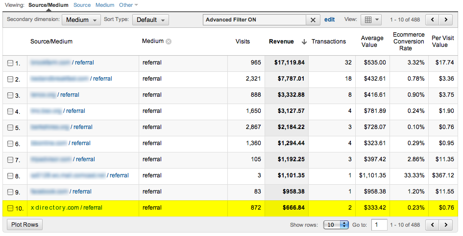 Evaluate the Ecommerce revenue of paid directory listings.