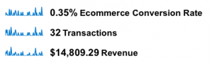 Ecommerce in Google Analytics