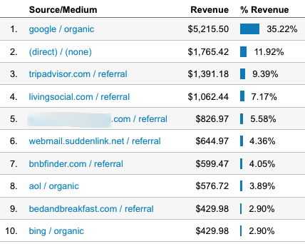 Ecommerce sources in Google Analytics