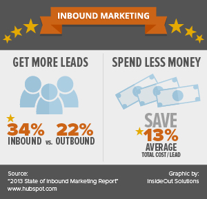 inboundmarketing_whatyouneed-01