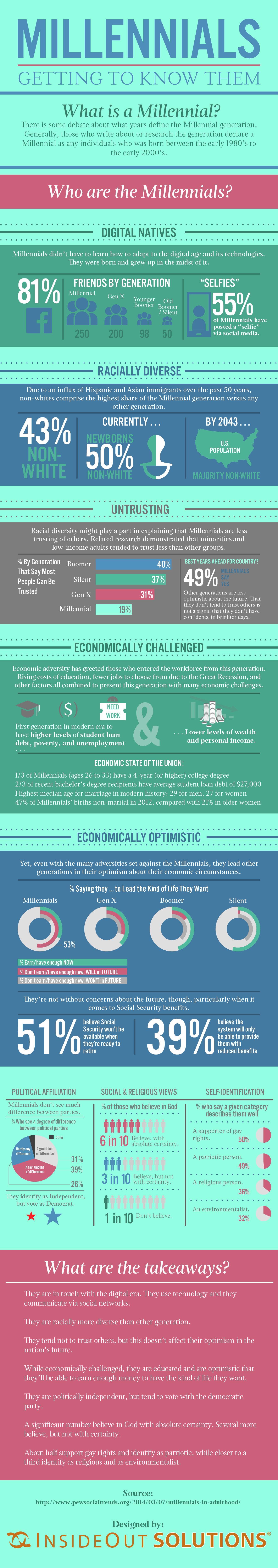 Information about Millennials for Marketing