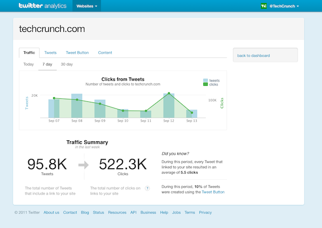Twitters New Web Analytics